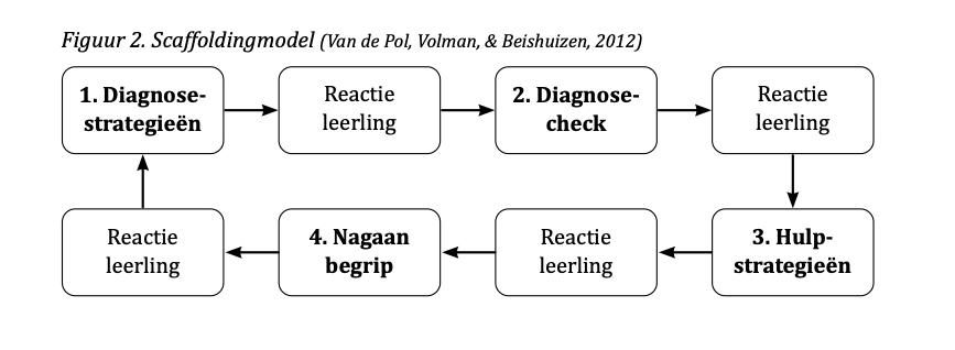 Scaffoldingmodel (Van de Pol, Volman, & Beishuizen, 2012)