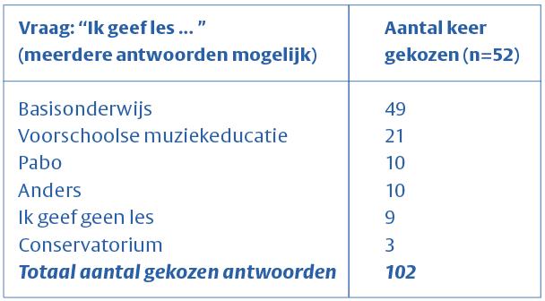 Tabel 2: werkveld van respondenten
