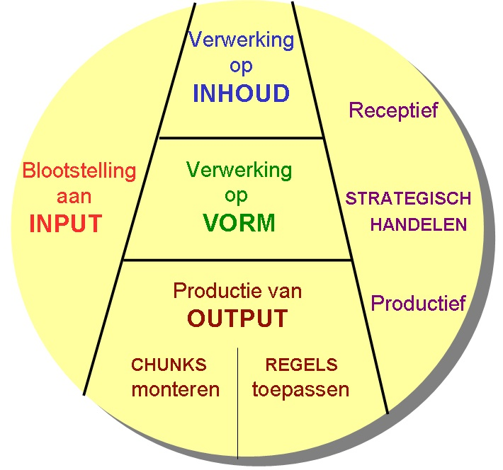 Afbeelding 1 Bron: G.J. Westhof (2008) in Bodde-Alderlieste & Schokkenbroek, 2011