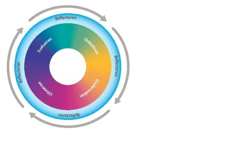Schematische weergave van het creatieve proces - Bron: SLO